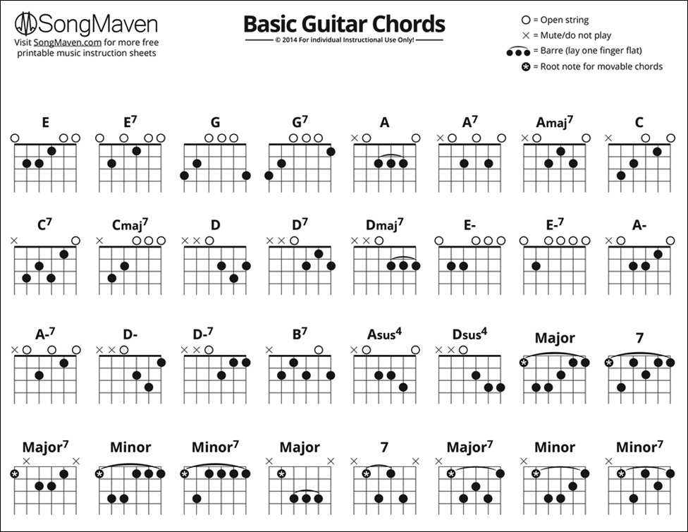 Beginner Guitar Chords Songmaven