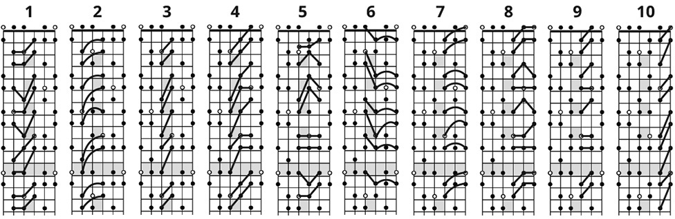 Flamenco Guitar Scales Chart - SongMaven