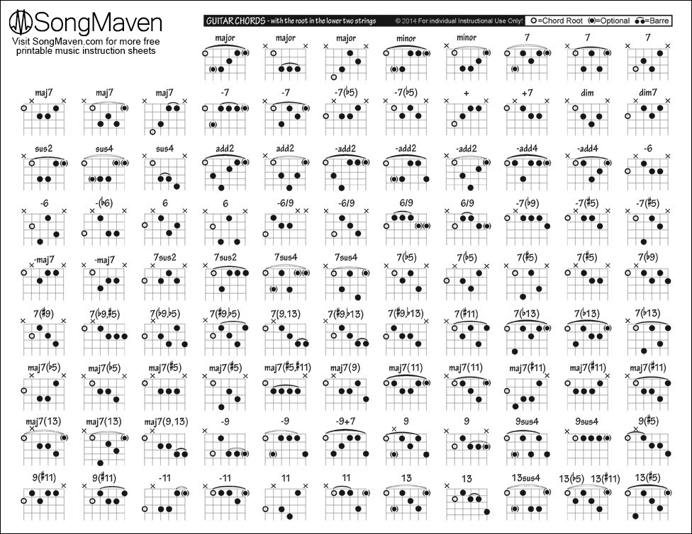 photo regarding Printable Guitar Chords Chart Pdf called Songs Chart Downloads - SongMaven