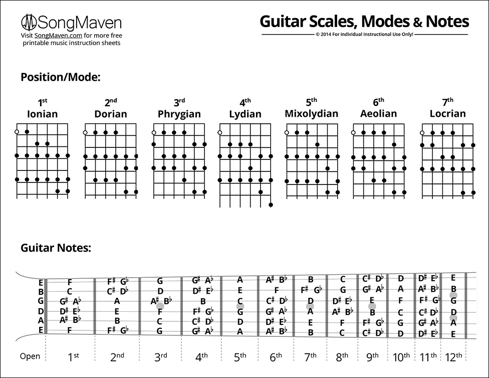 Scales And Modes : music chart downloads songmaven ~ Vivirlamusica.com Haus und Dekorationen