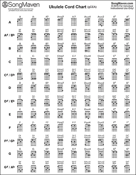 picture about Printable Guitar Chords Chart Pdf named Tunes Chart Downloads - SongMaven