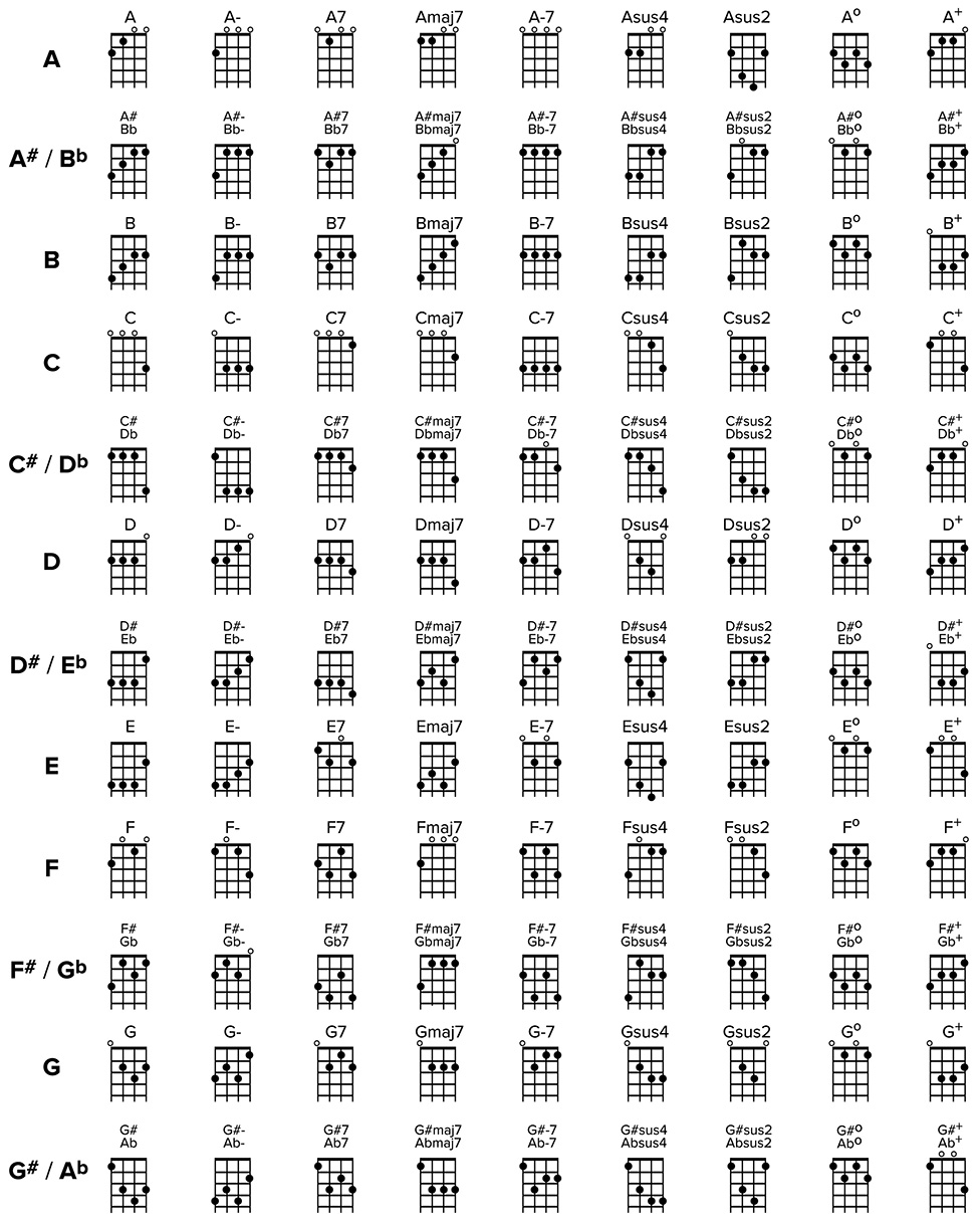 Good Ukulele Chords Chart