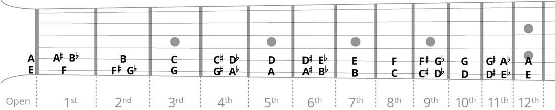 Jazz guitar chord chart songmaven guitar root notes diagram ccuart Choice Image