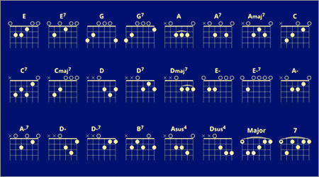 Basic Beginner Guitar Chords Chart