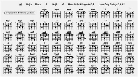 Interactive Guitar Chords Chart