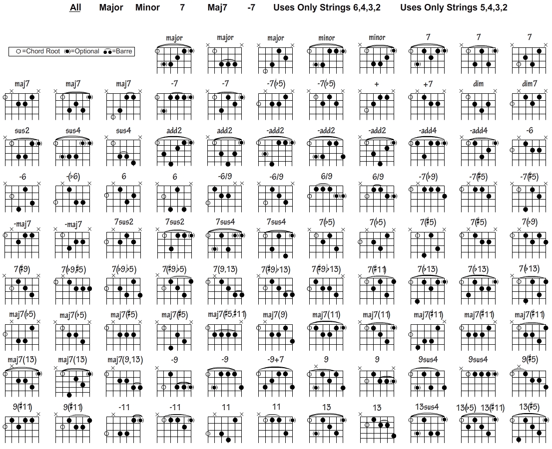 image relating to Printable Guitar Chords Chart With Finger Numbers known as Jazz Guitar Chord Chart - SongMaven